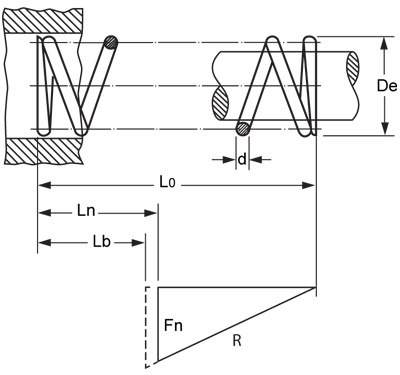 Spring constant drawing